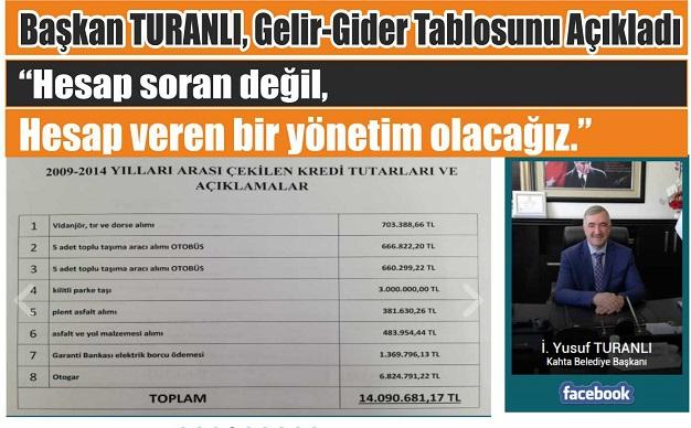 Başkan TURANLI, Gelir-Gider Tablosunu Açıkladı